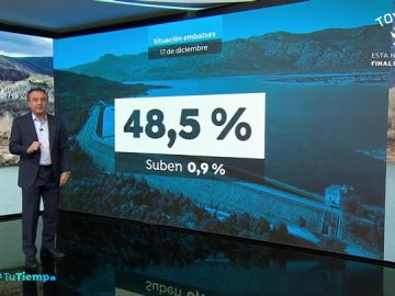 Las reservas de los embalses suben y se sitúan al 50% de su capacidad total pese a seguir en déficit