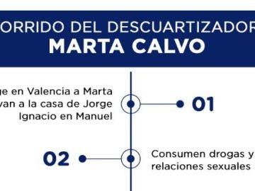 Recorrido del descuartizador de Marta Calvo