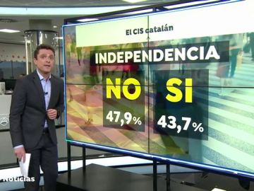 ERC ganaría las elecciones en Cataluña por delante de JxCat y PSC, según el CIS catalán