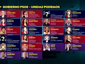 ¿Quién entra y quién sale en el nuevo Ejecutivo de PSOE-Podemos?