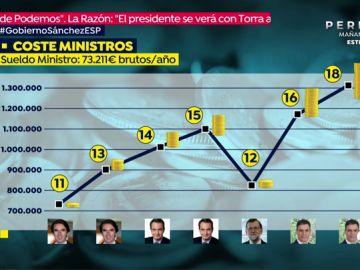 El Gobierno de Pedro Sánchez costará a las arcas públicas más de 1.700.000 euros