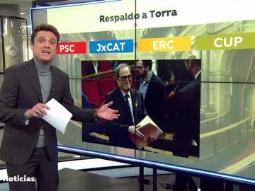 Los letrados del Parlament avalan la continuidad de Quim Torra como presidente de la Generalitat