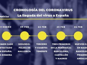 Cronología de la expansión del coronavirus