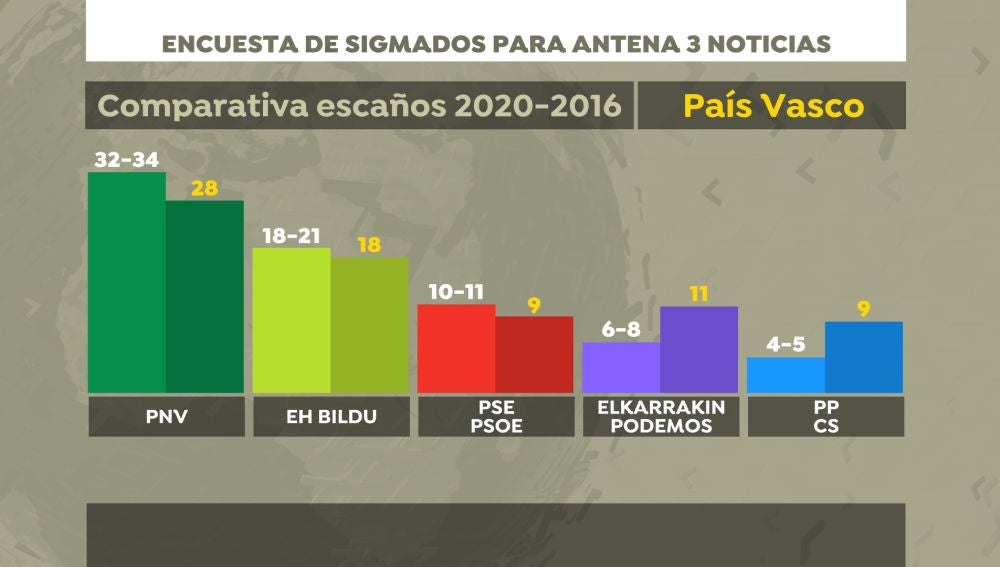 Encuesta electoral en País Vasco