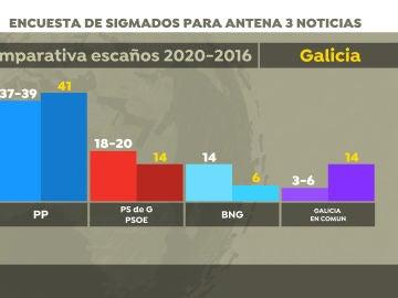 Encuesta electoral en Galicia