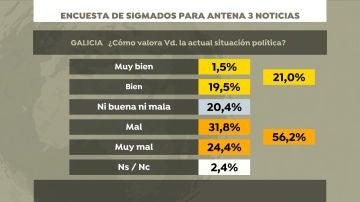 Encuesta de Sigma Dos: situación política en Galicia