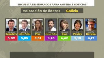 Encuesta de Sigma Dos: valoración de líderes gallegos