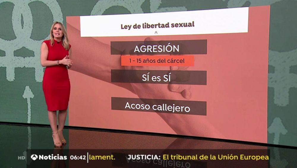 Las dudas que genera la nueva ley de libertad sexual