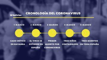 Cronología del coronavirus en España