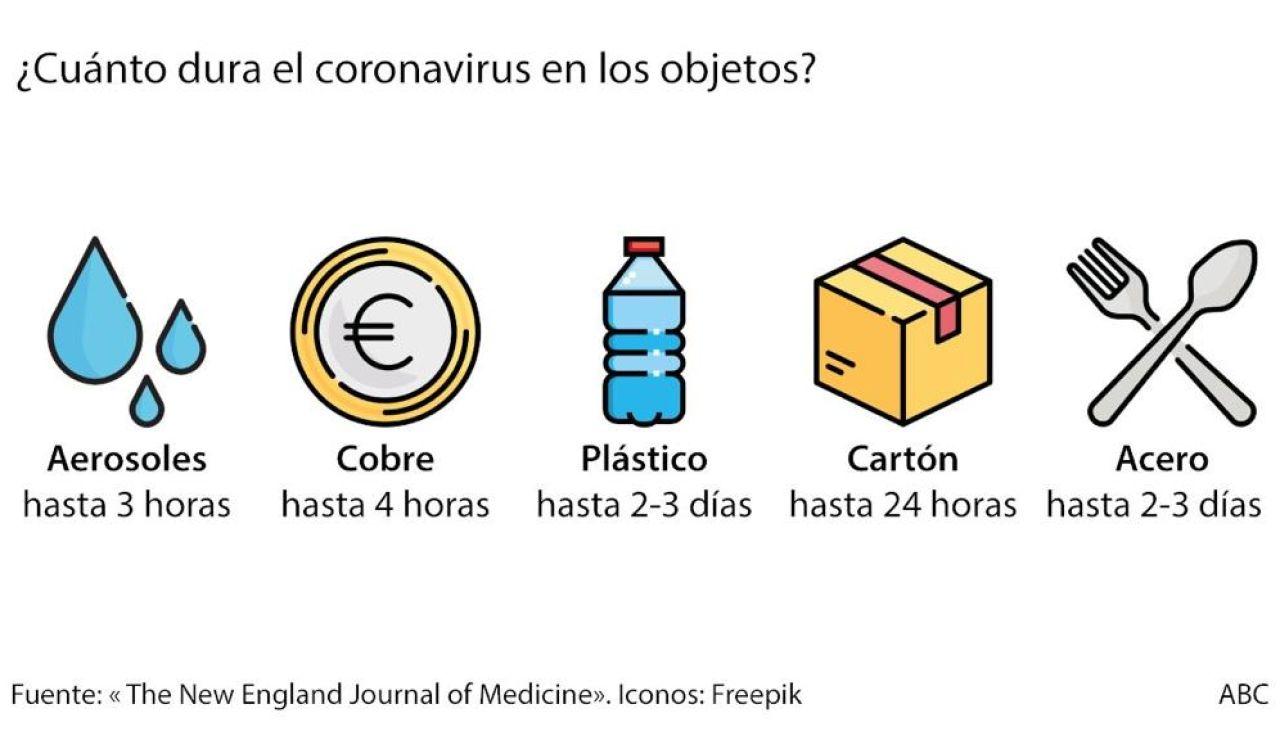En qué superficies sobrevive más tiempo el coronavirus?