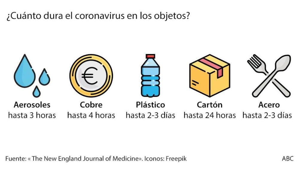 Coronavirus en superficie