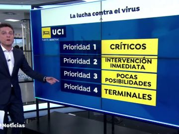 Los criterios de los especialistas para atender en la UCI a los enfermos de coronavirus