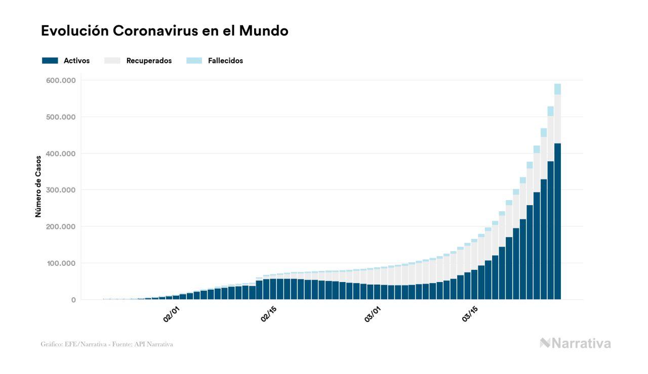 Evolución coronavirus Mundo