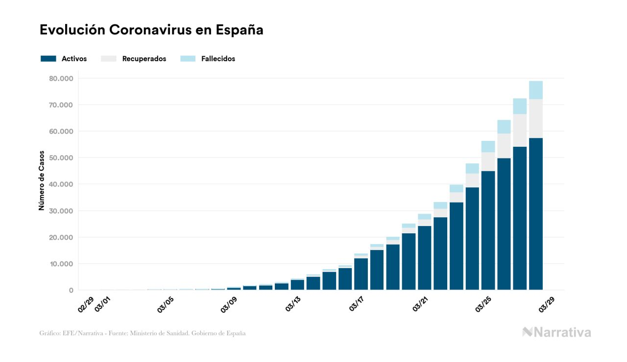 Gráfico coronavirus España