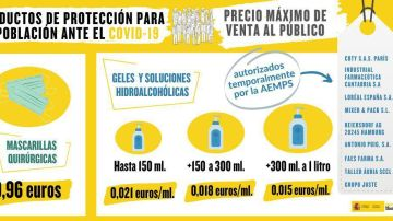 Productos de protección para la población ante el coronavirus
