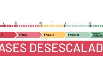 Fases desescalada coronavirus España