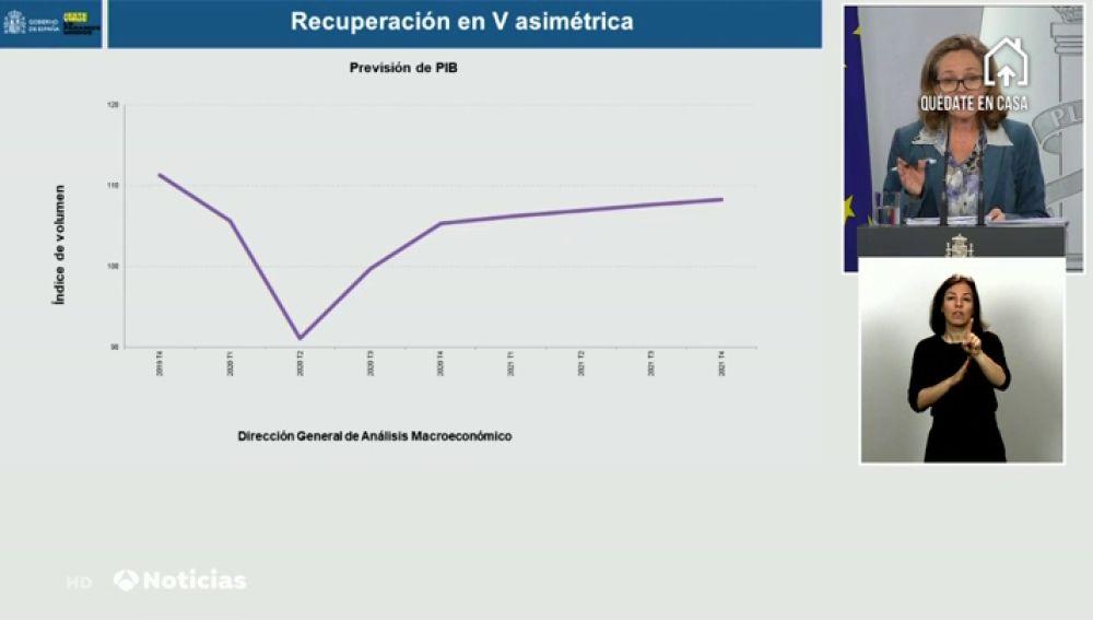 Así será la 'V' asimétrica que recorrerá la economía española tras la recesión por el coronavirus