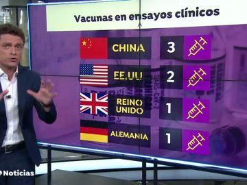 Siete vacunas llevan la delantera en la carrera contra el coronavirus