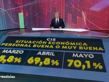 La paradoja del CIS y la economía de los españoles: aumenta la cifra de los satisfechos con su situación económica