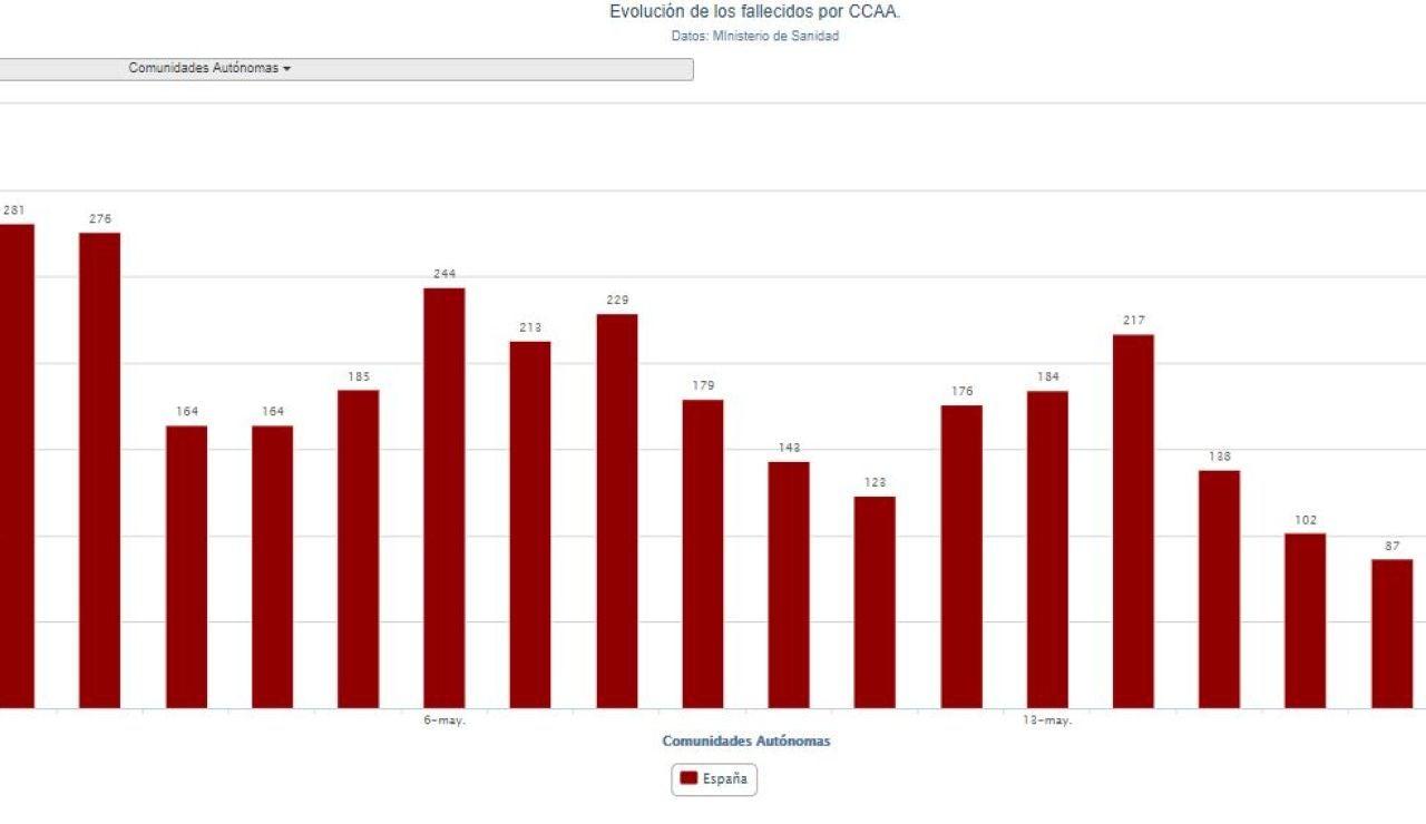 Evolución de las cifras de muertos por coronavirus en cada comunidad autónoma