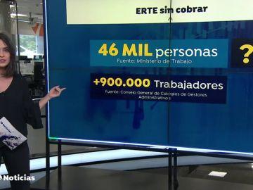 ¿Se pagan o no se pagan las prestaciones de los ERTE por el coronavirus?