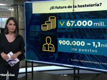 El sector de la hostelería dejará de ingresar 67.000 millones de euros por la crisis del coronavirus