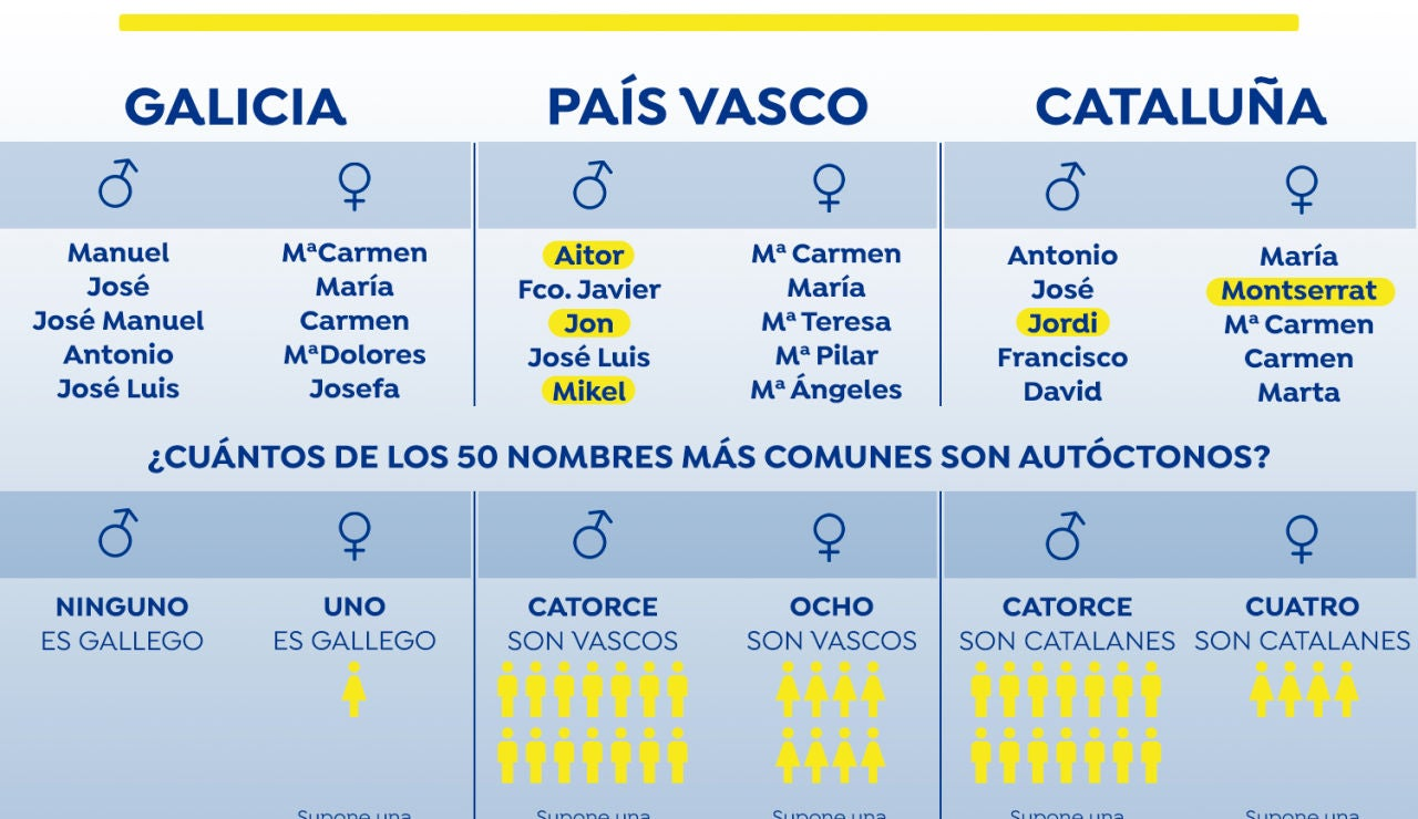 Nombres comunes por comundades autónomas