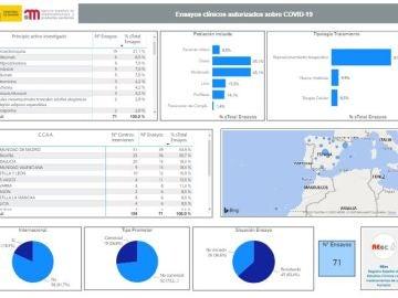 Consulta aquí todos los ensayos clínicos que se están desarrollando sobre el coronavirus en España