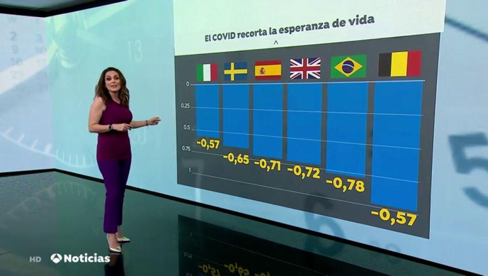 El coronavirus reduce la esperanza de vida de los españoles en 9 meses