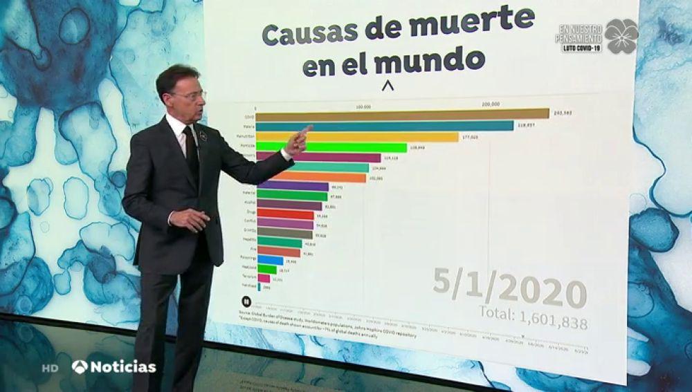 El gráfico que muestra cómo el coronavirus se ha convertido en el primer factor de muerte en el mundo