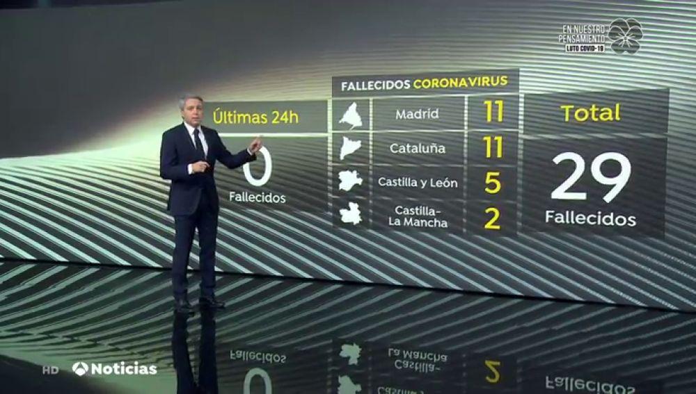Vicente Vallés explica las discrepancias entre Sanidad y las comunidades sobre los fallecidos por coronavirus de este domingo