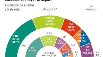 Encuesta NC Report para La Razón sobre las elecciones en el País Vasco