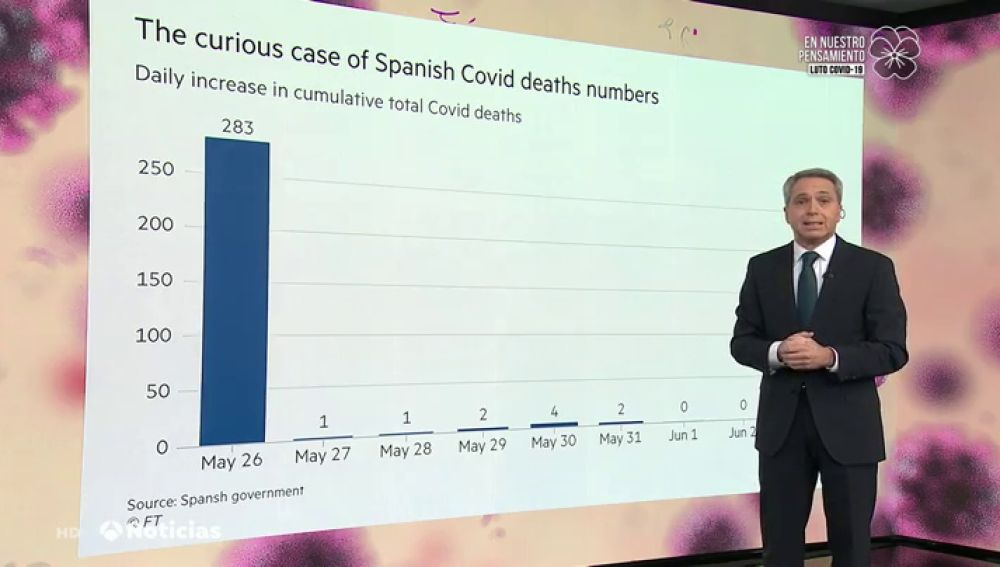 Vicente Vallés explica la gráfica de Financial Times