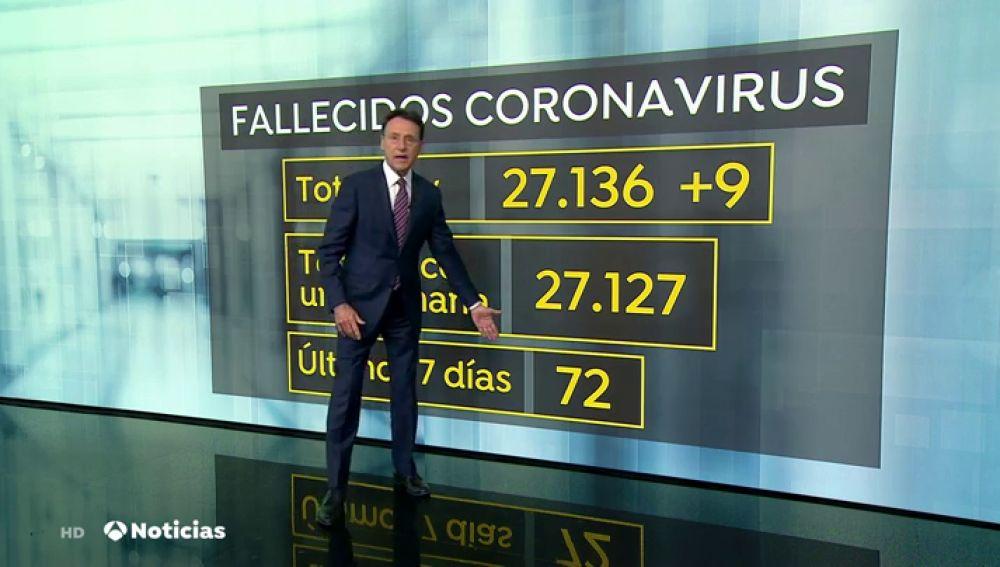 Matías Prats explica por qué los datos de Sanidad son desconcertantes: 9 muertos por coronavirus si se suman los diarios de una semana pero 72
