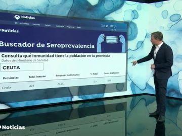 Consulta qué inmunidad hay en tu provincia y cómo se afrontarían otras futuras olas por coronavirus