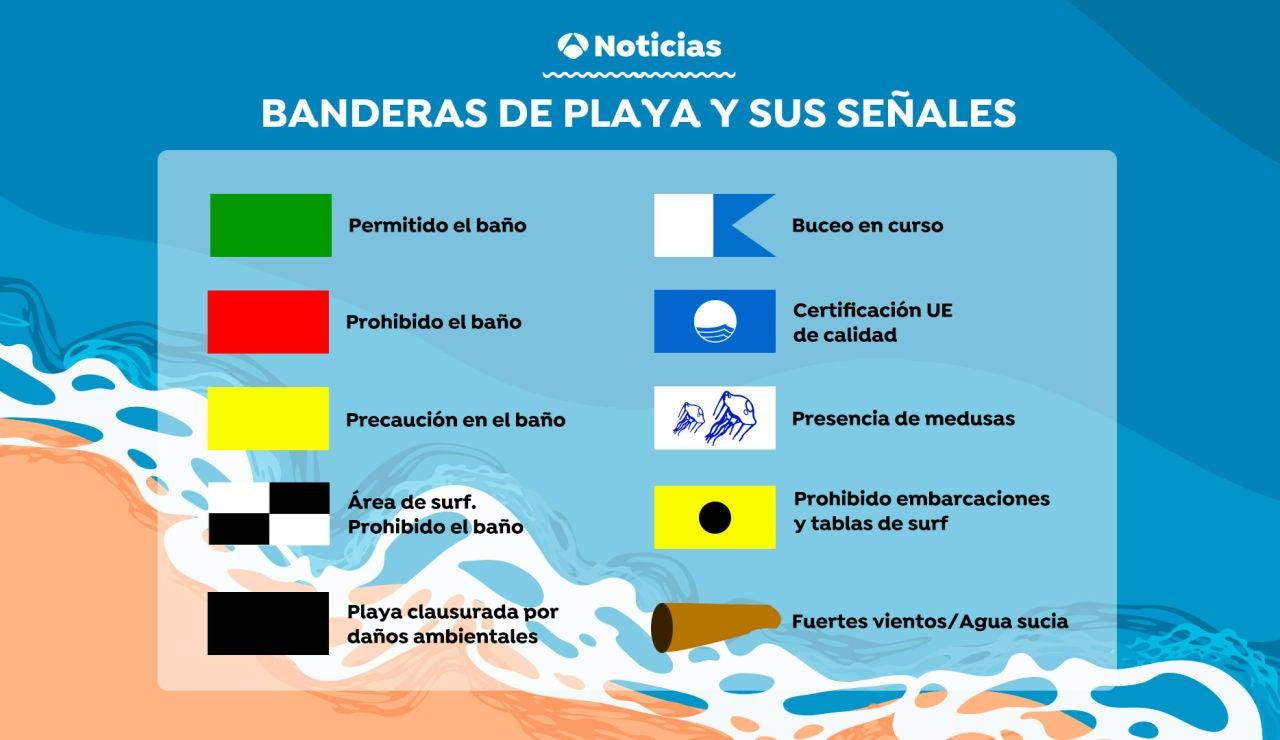 Significado de las banderas de las playas. Banderas azules