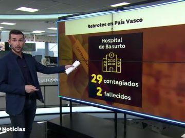Un segundo muerto por el brote de coronavirus de Basurto deja en suspenso el avance de País Vasco a la nueva normalidad
