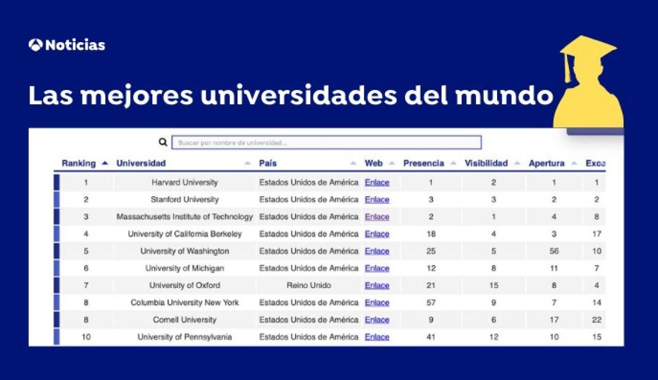 Buscador de las mejores universidades del mundo
