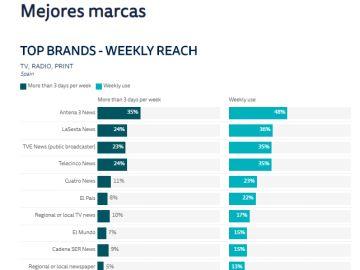 Antena 3 Noticias encabeza el ranking de mejores marcas entre los medios de comunicación en España