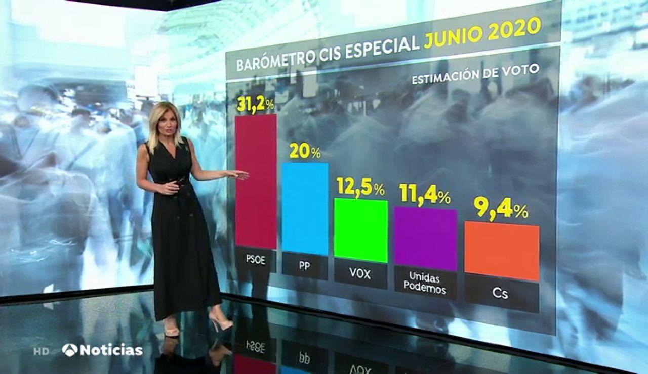 Cae la preocupación de los españoles sobre el coronavirus colocando en primer lugar la crisis económica, según el CIS