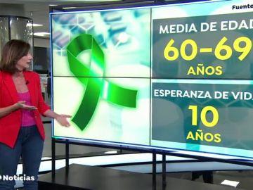 Los datos de la ELA en España: cada día se detectan tres nuevos casos