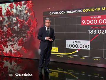 Vicente Vallés analiza la evolución de los contagios en el mundo