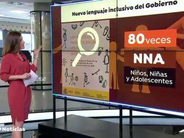 ¿Qué significa NNA?: el nuevo término inclusivo del gobierno que sustituye la palabra niño para no discrimar a las niñass