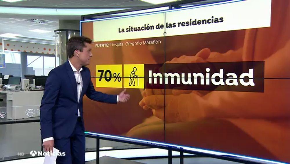 Un estudio del Gregorio Marañón desvela que el 70% de los ancianos de residencias presenta anticuerpos