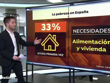 Cáritas advierte que la crisis del coronavirus dispara casi un 60% las peticiones de ayuda