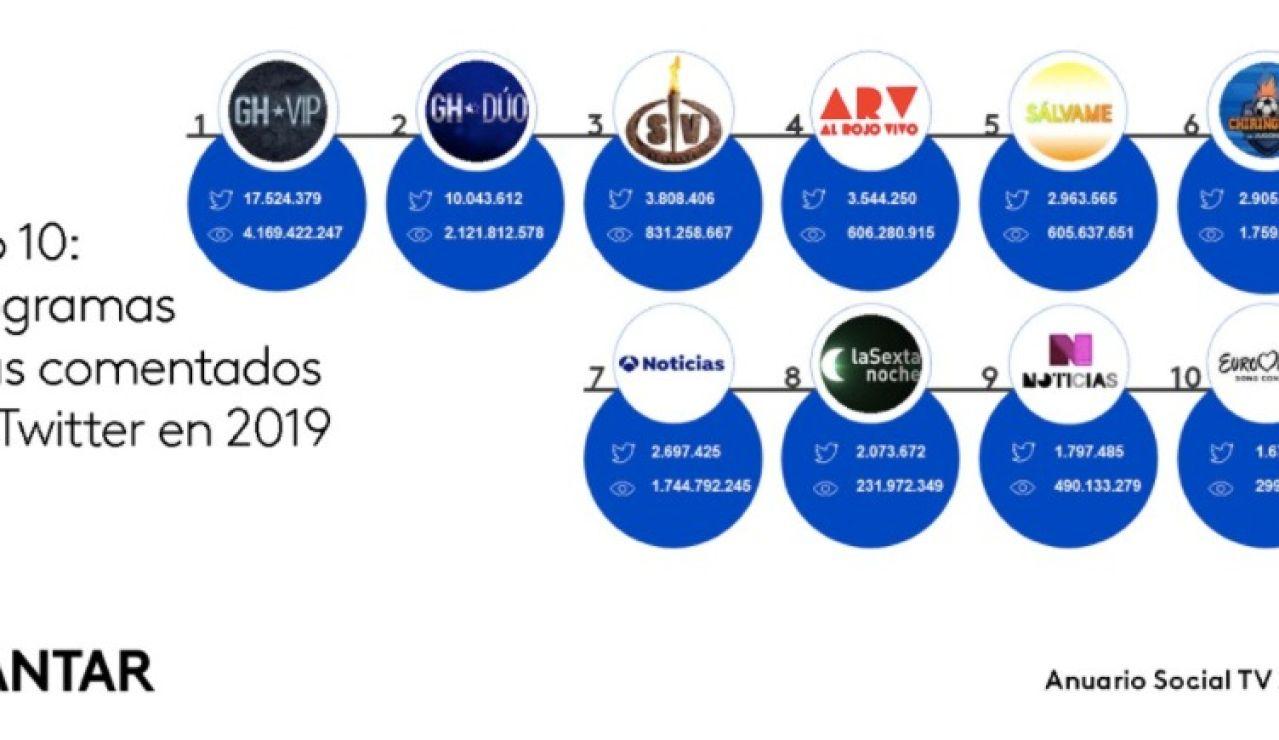 Antena 3 los servicios informativos más comentados en Twitter