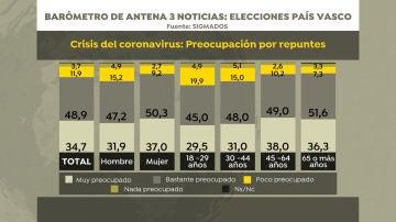 Barómetro de Sigma Dos para Antena 3 Noticias: preocupación por repuntes