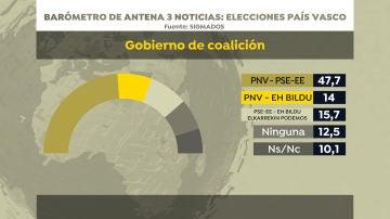 Barómetro de Sigma Dos para Antena 3 Noticias: gobierno de coalición