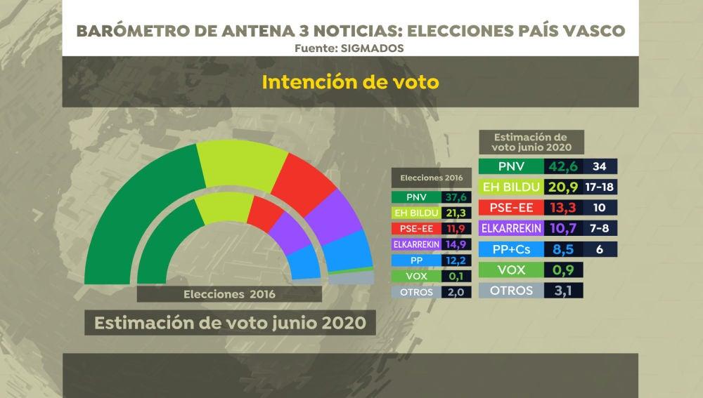 Barómetro de Sigma Dos para Antena 3 Noticias: intención de voto