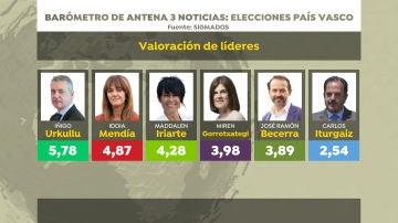 Barómetro de Sigma Dos para Antena 3 Noticias: valoración de líderes